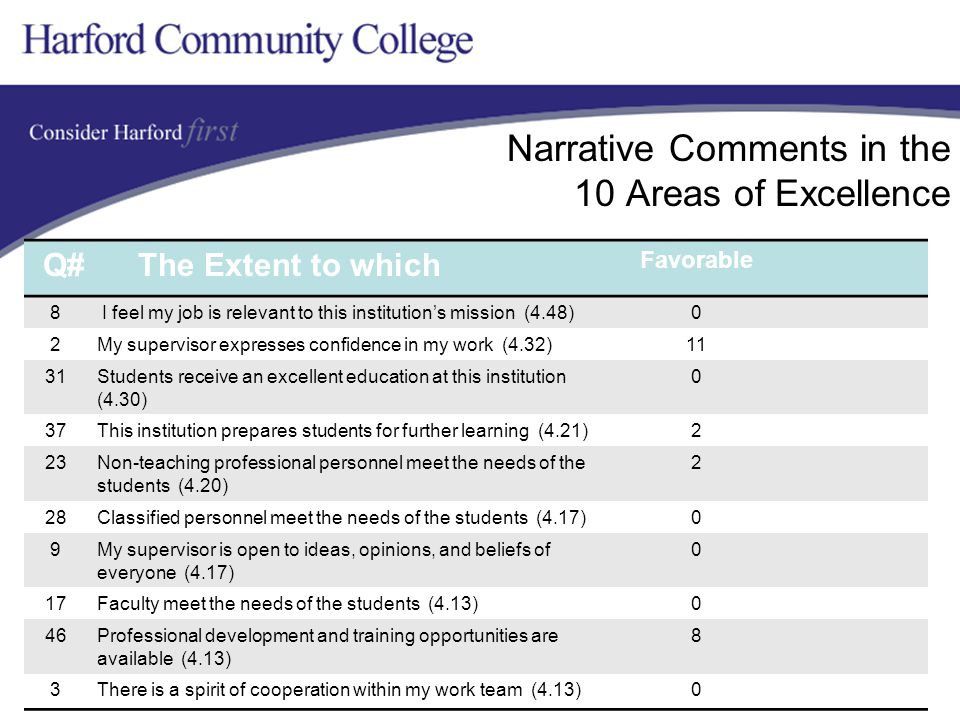 Narrative Comments in the 10 Areas of Excellence Q# The Extent to which Favorable 8 I feel my job is relevant to this institution's mission (4.48)0 2My supervisor expresses confidence in my work (4.32)11 31Students receive an excellent education at this institution (4.30) 0 37This institution prepares students for further learning (4.21)2 23Non-teaching professional personnel meet the needs of the students (4.20) 2 28Classified personnel meet the needs of the students (4.17)0 9My supervisor is open to ideas, opinions, and beliefs of everyone (4.17) 0 17Faculty meet the needs of the students (4.13)0 46Professional development and training opportunities are available (4.13) 8 3There is a spirit of cooperation within my work team (4.13)0