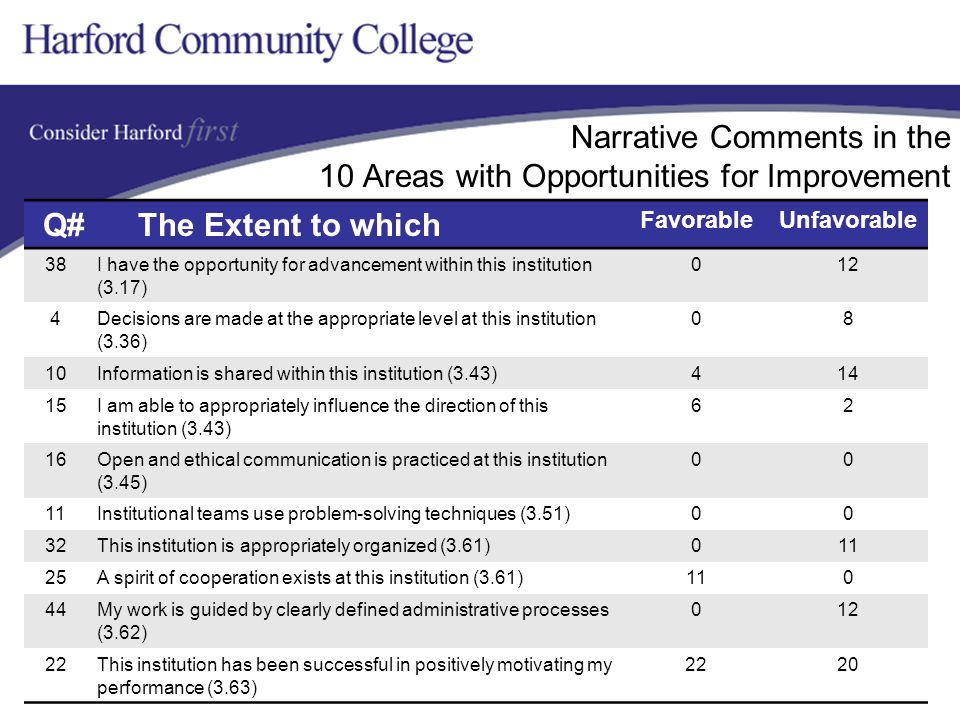 Narrative Comments in the 10 Areas with Opportunities for Improvement Q# The Extent to which FavorableUnfavorable 38I have the opportunity for advancement within this institution (3.17) 012 4Decisions are made at the appropriate level at this institution (3.36) 08 10Information is shared within this institution (3.43)414 15I am able to appropriately influence the direction of this institution (3.43) 62 16Open and ethical communication is practiced at this institution (3.45) 00 11Institutional teams use problem-solving techniques (3.51)00 32This institution is appropriately organized (3.61)011 25A spirit of cooperation exists at this institution (3.61)110 44My work is guided by clearly defined administrative processes (3.62) 012 22This institution has been successful in positively motivating my performance (3.63) 2220