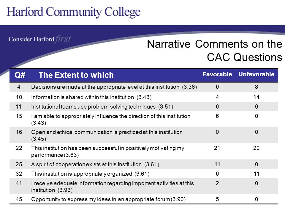 Narrative Comments on the CAC Questions Q# The Extent to which FavorableUnfavorable 4Decisions are made at the appropriate level at this institution (3.36)08 10Information is shared within this institution.