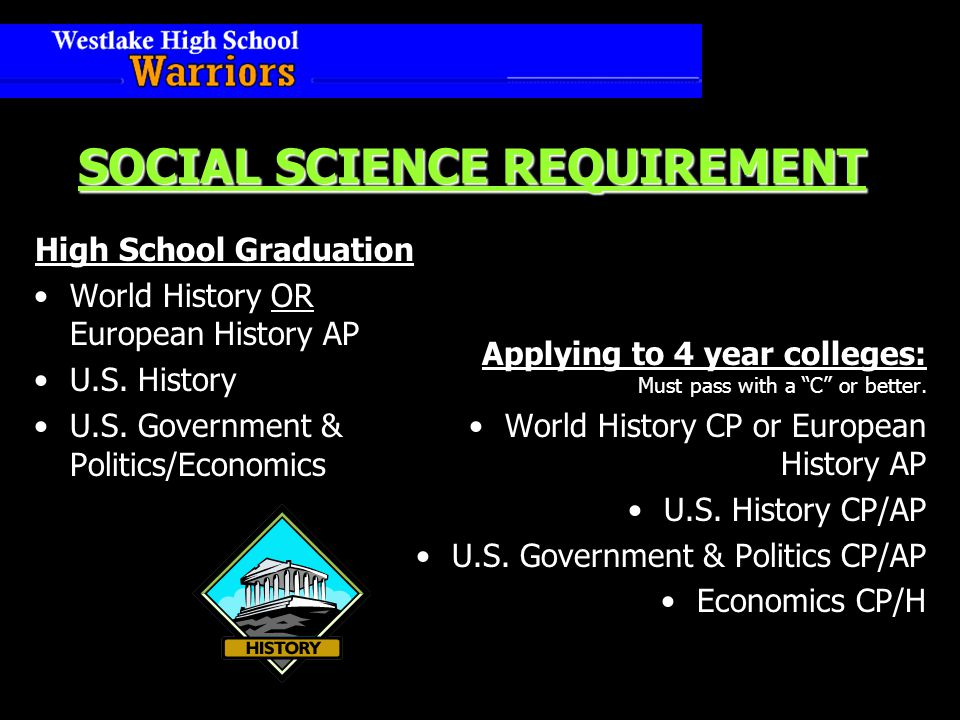 SOCIAL SCIENCE REQUIREMENT High School Graduation World History OR European History AP U.S.