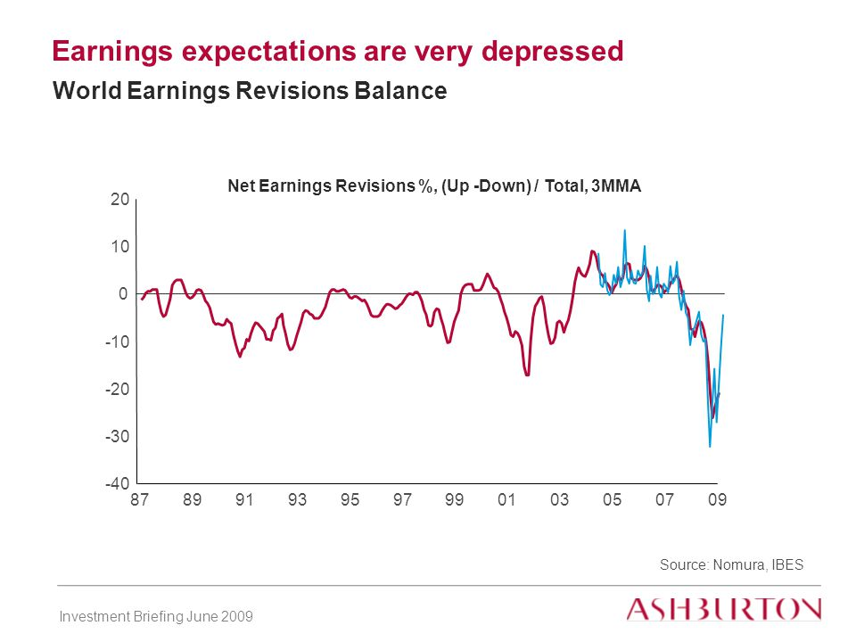 Investment Briefing June 2009 Earnings expectations are very depressed Source: Nomura, IBES Net Earnings Revisions %, (Up -Down) / Total, 3MMA World Earnings Revisions Balance -40 -30 -20 -10 0 10 20 878991939597990103050709