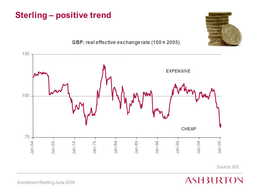 Investment Briefing June 2009 Sterling – positive trend Source: BIS CHEAP EXPENSIVE GBP: real effective exchange rate (100 = 2005) 70 100 130 Jan-64Jan-69Jan-74 Jan-79Jan-84Jan-89Jan-94 Jan-99Jan-04 Jan-09