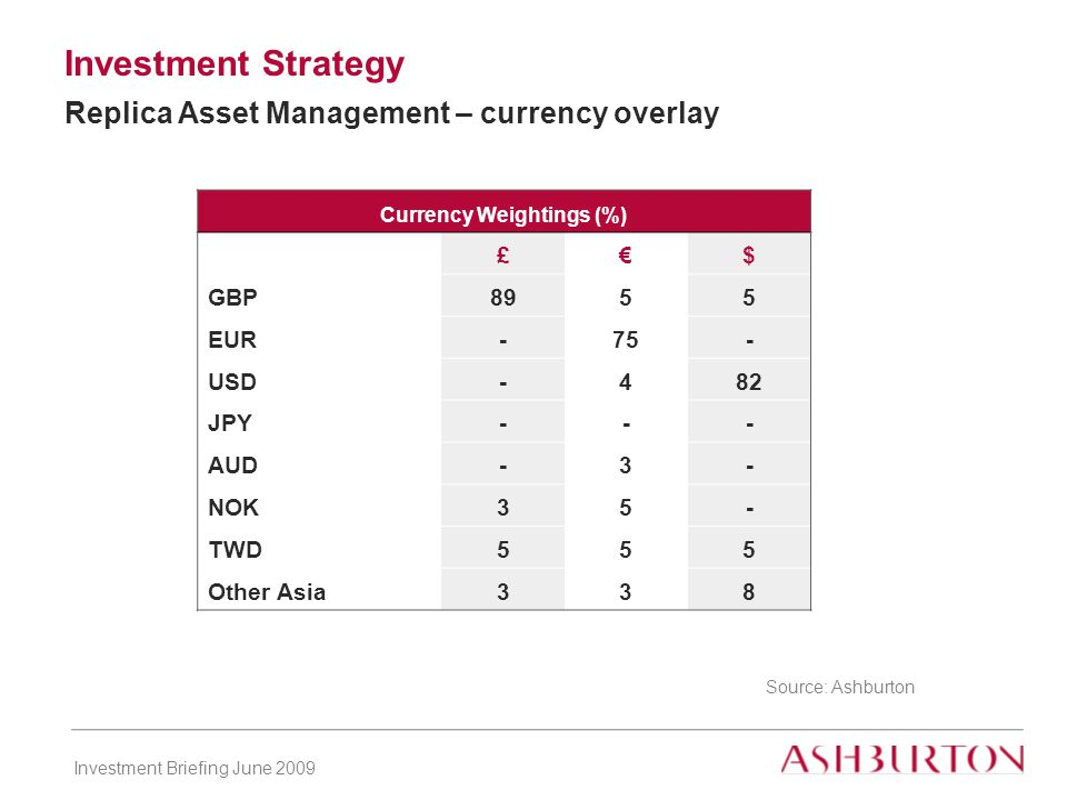 Investment Briefing June 2009 Investment Strategy Replica Asset Management – currency overlay Currency Weightings (%) £€$ GBP8955 EUR-75- USD-482 JPY--- AUD-3- NOK35- TWD555 Other Asia338 Source: Ashburton