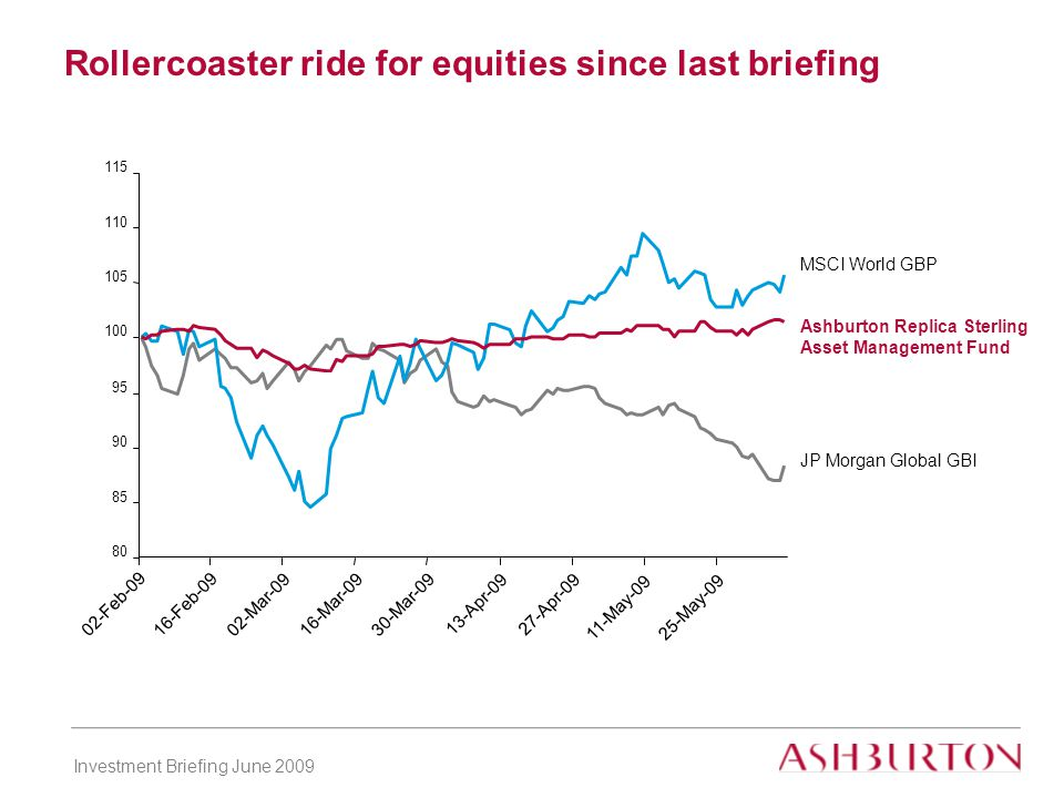 Investment Briefing June 2009 Rollercoaster ride for equities since last briefing 80 85 90 95 100 105 110 115 Ashburton Replica Sterling Asset Management Fund JP Morgan Global GBI MSCI World GBP 02-Feb-09 16-Feb-09 02-Mar-0916-Mar-0930-Mar-09 13-Apr-0927-Apr-09 11-May-0925-May-09