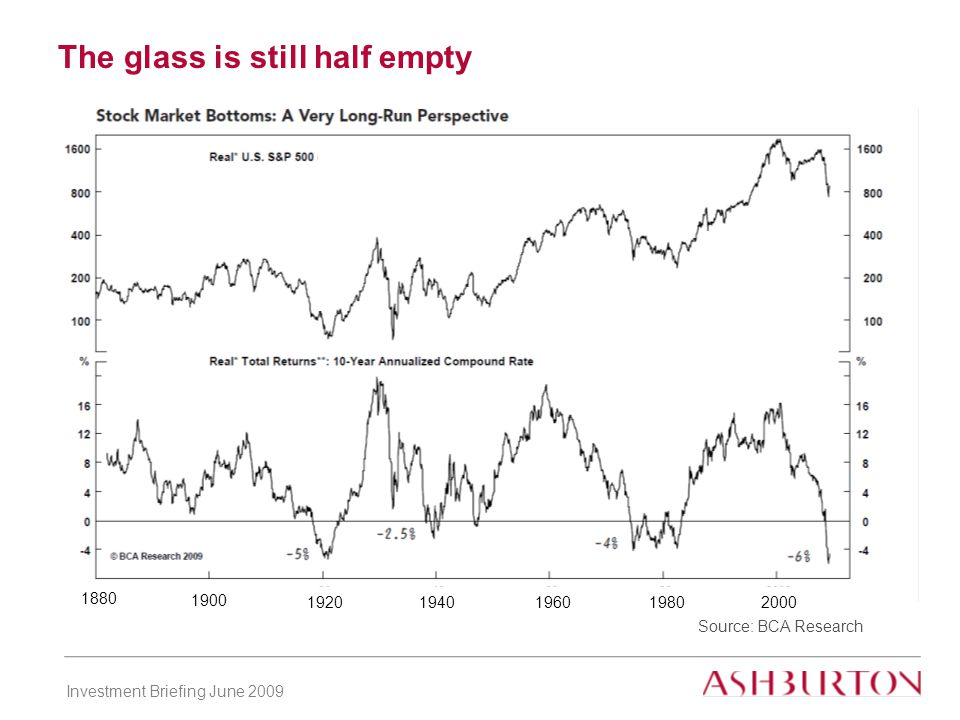 Investment Briefing June 2009 The glass is still half empty Source: BCA Research 1880 1900 19201940 1960 19802000
