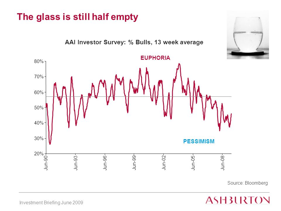 Investment Briefing June 2009 The glass is still half empty Source: Bloomberg AAI Investor Survey: % Bulls, 13 week average PESSIMISM EUPHORIA 20% 30% 40% 50% 60% 70% 80% Jun-90Jun-93 Jun-96 Jun-99Jun-02 Jun-05Jun-08