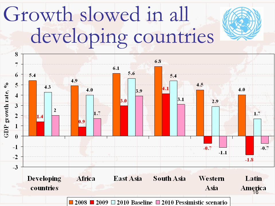 16 Growth slowed in all developing countries