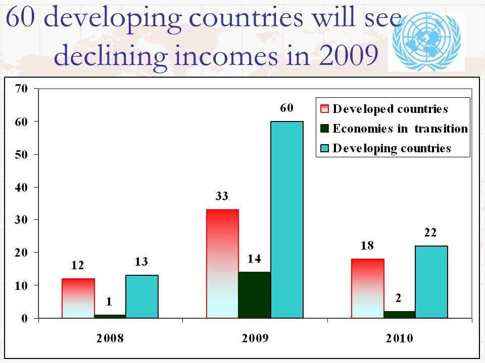 60 developing countries will see declining incomes in 2009