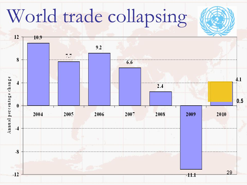 29 World trade collapsing