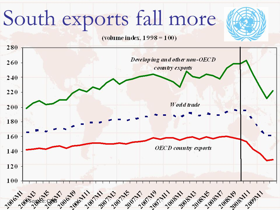 South exports fall more Source: CPB