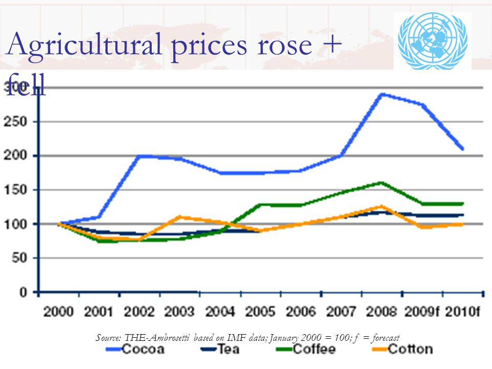 Source: THE-Ambrosetti based on IMF data; January 2000 = 100; f = forecast Agricultural prices rose + fell