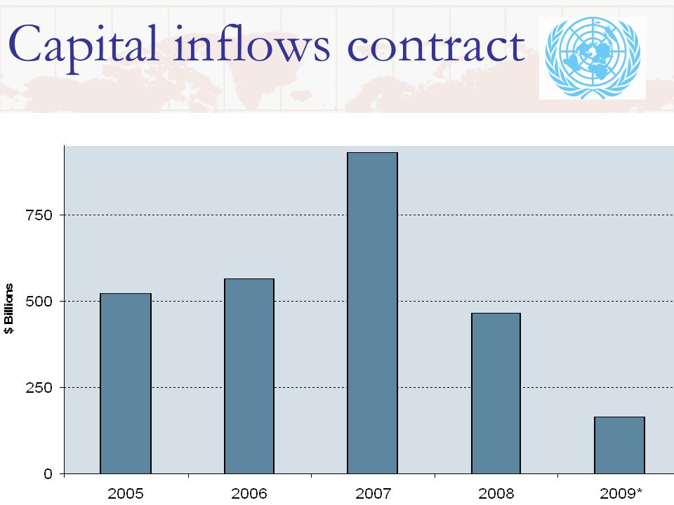Capital inflows contract