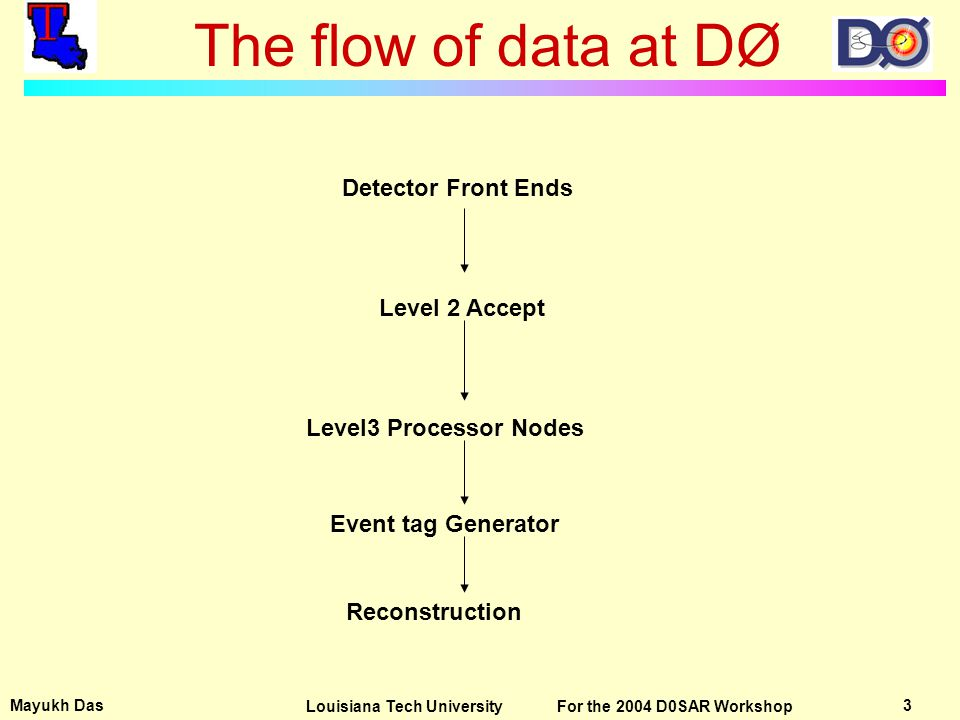 Mayukh Das 3Louisiana Tech University For the 2004 D0SAR Workshop The flow of data at DØ Detector Front Ends Level 2 Accept Level3 Processor Nodes Event tag Generator Reconstruction