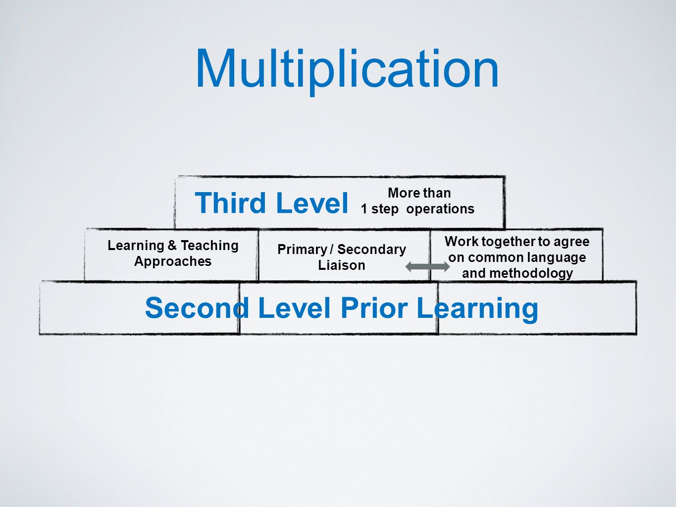 Learning & Teaching Approaches Primary / Secondary Liaison Work together to agree on common language and methodology Second Level Prior Learning Third Level More than 1 step operations Multiplication