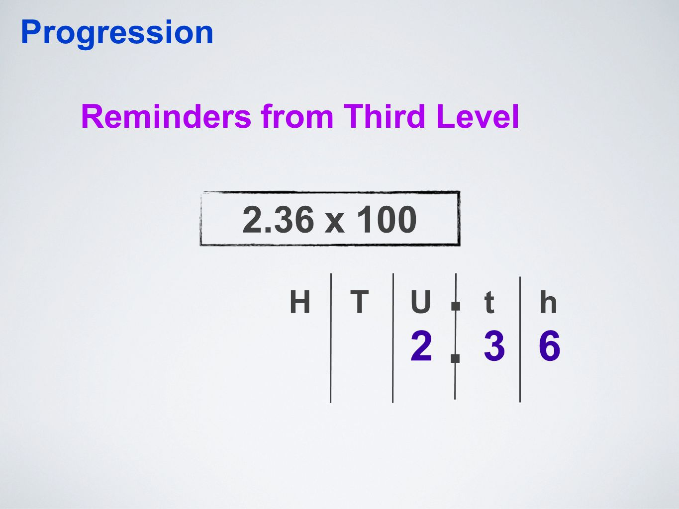 Reminders from Third Level Progression TU 263 th.. H 2.36 x 100