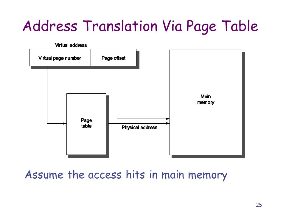 25 Address Translation Via Page Table Assume the access hits in main memory