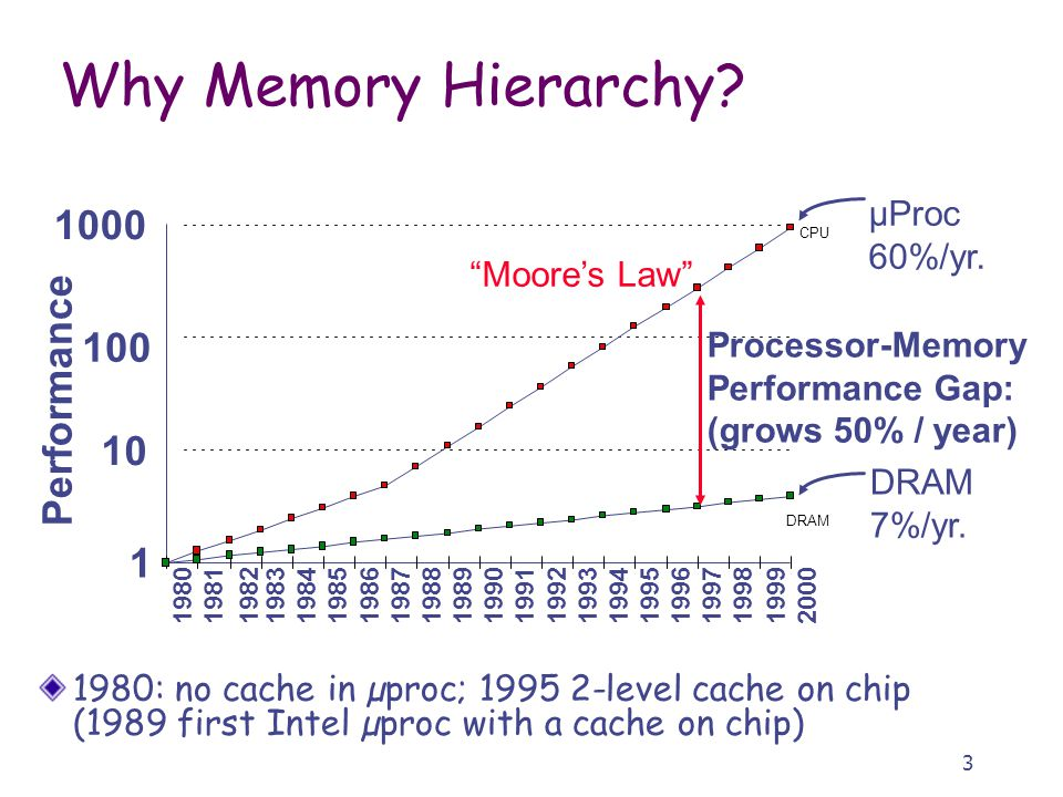 3 1980: no cache in µproc; level cache on chip (1989 first Intel µproc with a cache on chip) Why Memory Hierarchy.