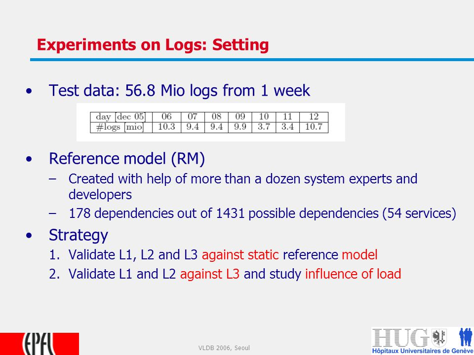 20 VLDB 2006, Seoul Experiments on Logs: Setting Test data: 56.8 Mio logs from 1 week Reference model (RM) –Created with help of more than a dozen system experts and developers –178 dependencies out of 1431 possible dependencies (54 services) Strategy 1.Validate L1, L2 and L3 against static reference model 2.Validate L1 and L2 against L3 and study influence of load