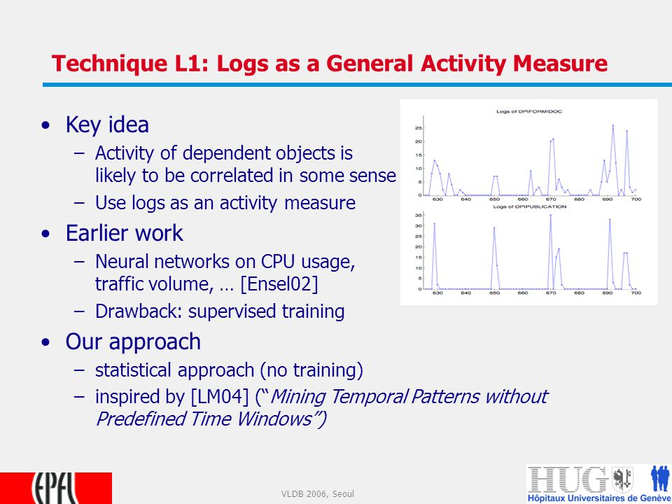 9 VLDB 2006, Seoul Technique L1: Logs as a General Activity Measure Key idea –Activity of dependent objects is likely to be correlated in some sense –Use logs as an activity measure Earlier work –Neural networks on CPU usage, traffic volume, … [Ensel02] –Drawback: supervised training Our approach –statistical approach (no training) –inspired by [LM04] ( Mining Temporal Patterns without Predefined Time Windows )