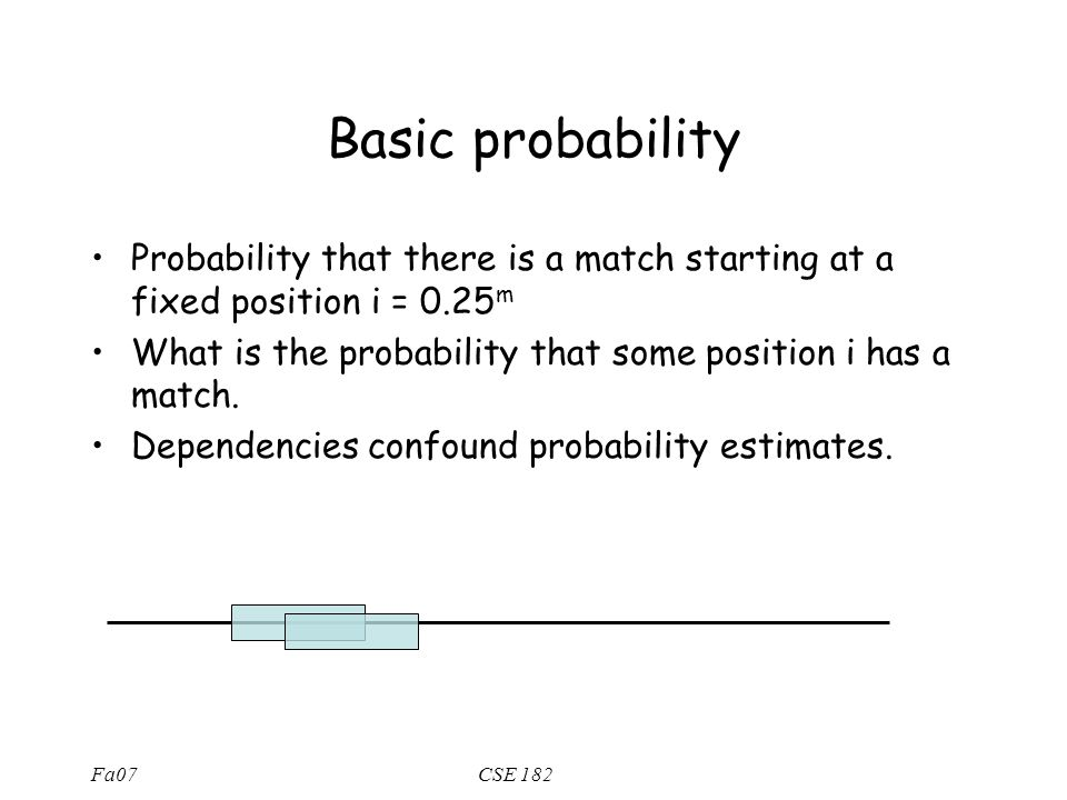 Fa07CSE 182 Basic probability Probability that there is a match starting at a fixed position i = 0.25 m What is the probability that some position i has a match.