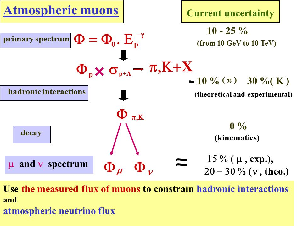 Atmospheric muons primary spectrum hadronic interactions decay  p   Current uncertainty     10 % 10 - 25 % 30 % 0 % p p+A X (from 10 GeV to 10 TeV)   (  ( K ) (theoretical and experimental) (kinematics)  exp.),  theo.)  and spectrum Use the measured flux of muons to constrain hadronic interactions and atmospheric neutrino flux