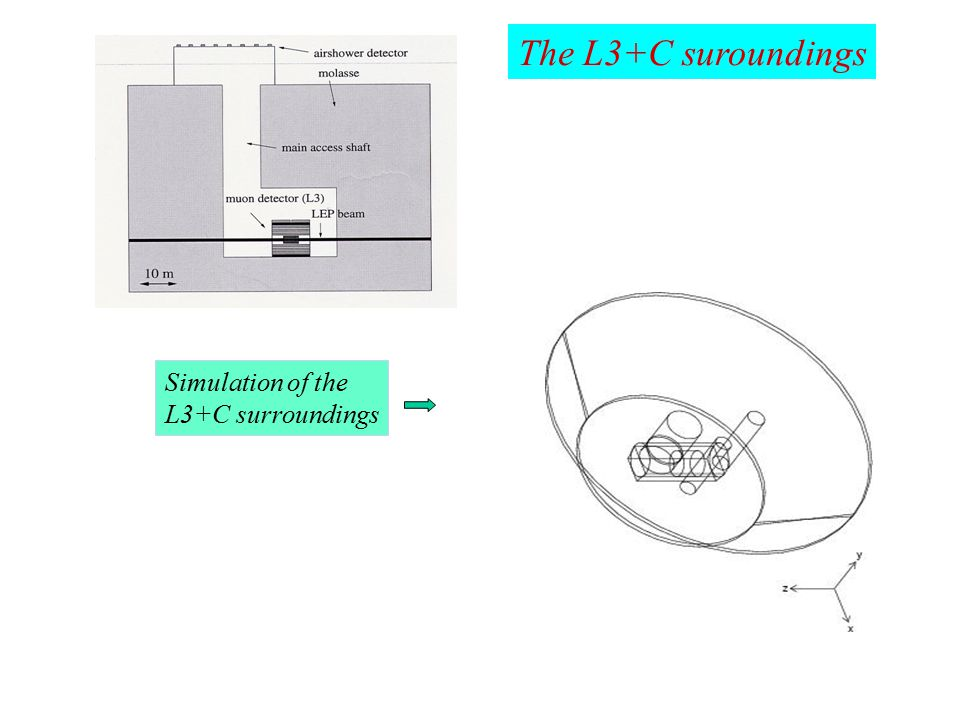 Simulation of the L3+C surroundings The L3+C suroundings