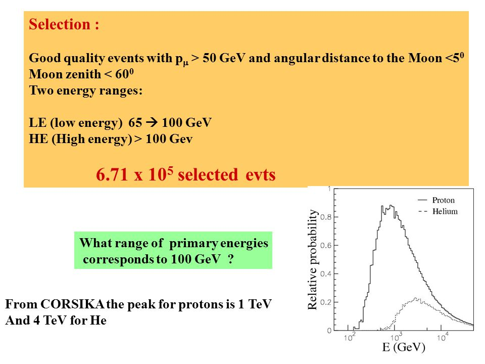 Selection : Good quality events with p  > 50 GeV and angular distance to the Moon <5 0 Moon zenith < 60 0 Two energy ranges: LE (low energy) 65  100 GeV HE (High energy) > 100 Gev 6.71 x 10 5 selected evts What range of primary energies corresponds to 100 GeV .
