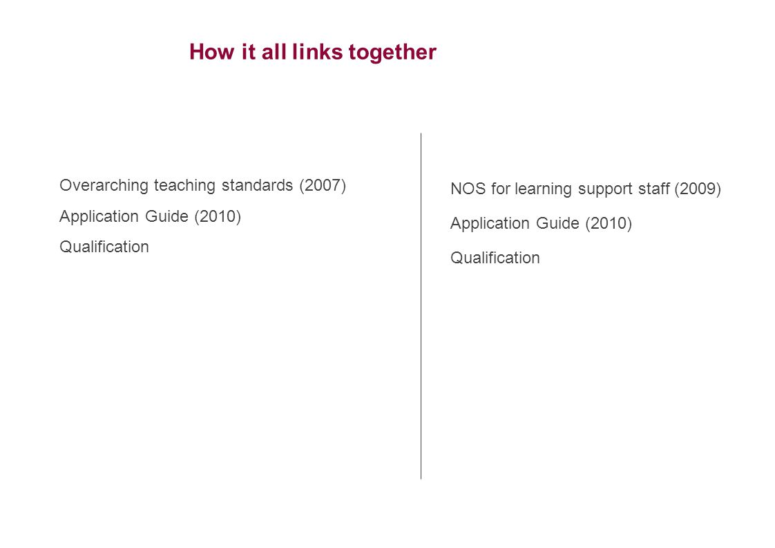 Overarching teaching standards (2007) Application Guide (2010) Qualification NOS for learning support staff (2009) Application Guide (2010) Qualification How it all links together