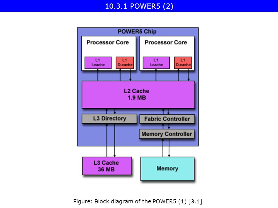 Figure: Block diagram of the POWER5 (1) [3.1] POWER5 (2)