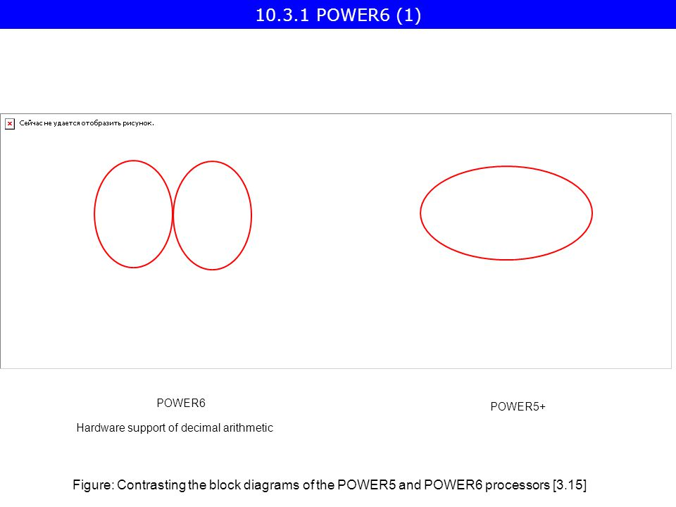 POWER6 POWER5+ Figure: Contrasting the block diagrams of the POWER5 and POWER6 processors [3.15] Hardware support of decimal arithmetic POWER6 (1)
