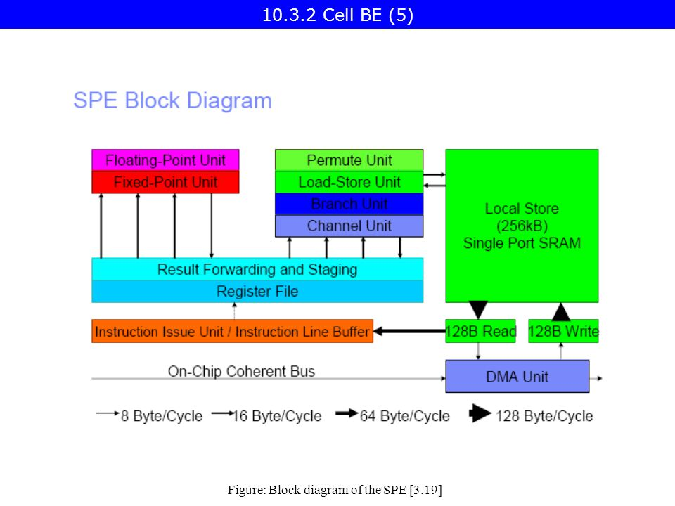 Figure: Block diagram of the SPE [3.19] Cell BE (5)