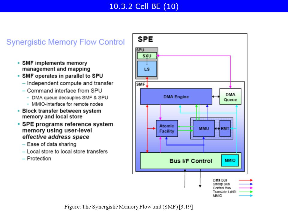 Figure: The Synergistic Memory Flow unit (SMF) [3.19] Cell BE (10)