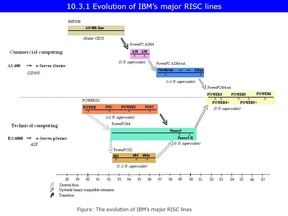 Figure: The evolution of IBM's major RISC lines Evolution of IBM's major RISC lines