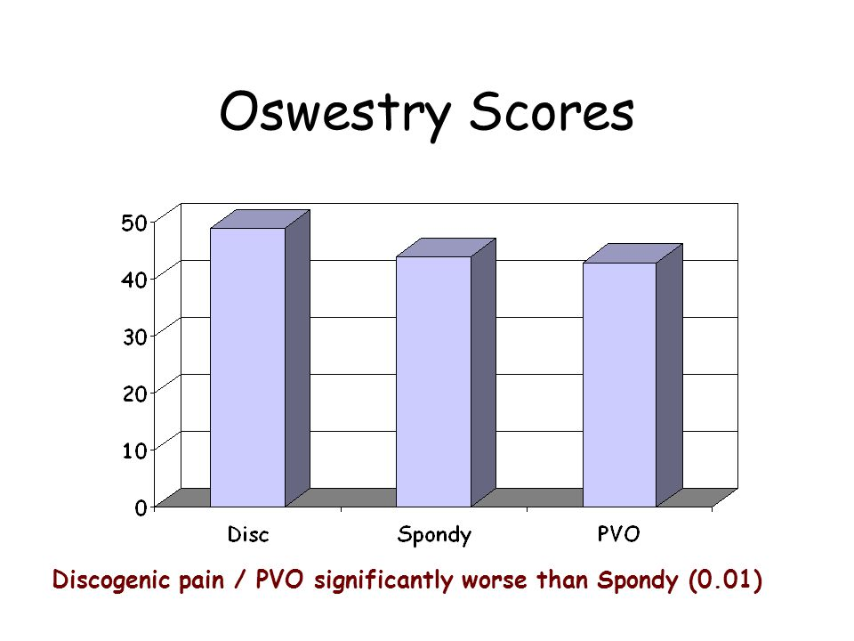 Oswestry Scores Discogenic pain / PVO significantly worse than Spondy (0.01)