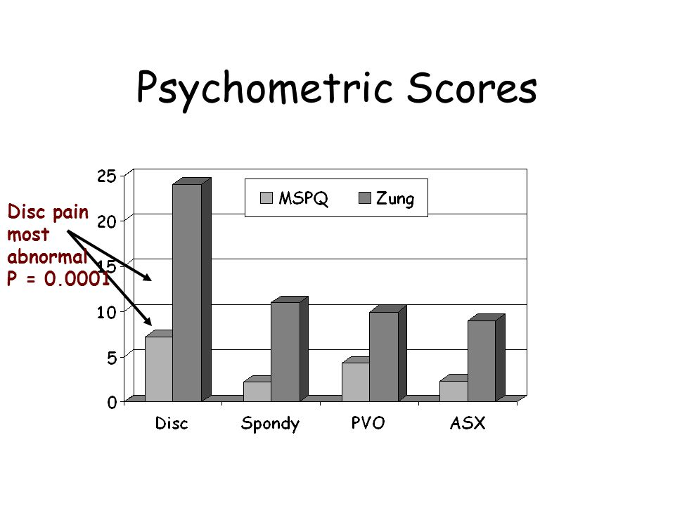 Psychometric Scores Disc pain most abnormal P = 0.0001