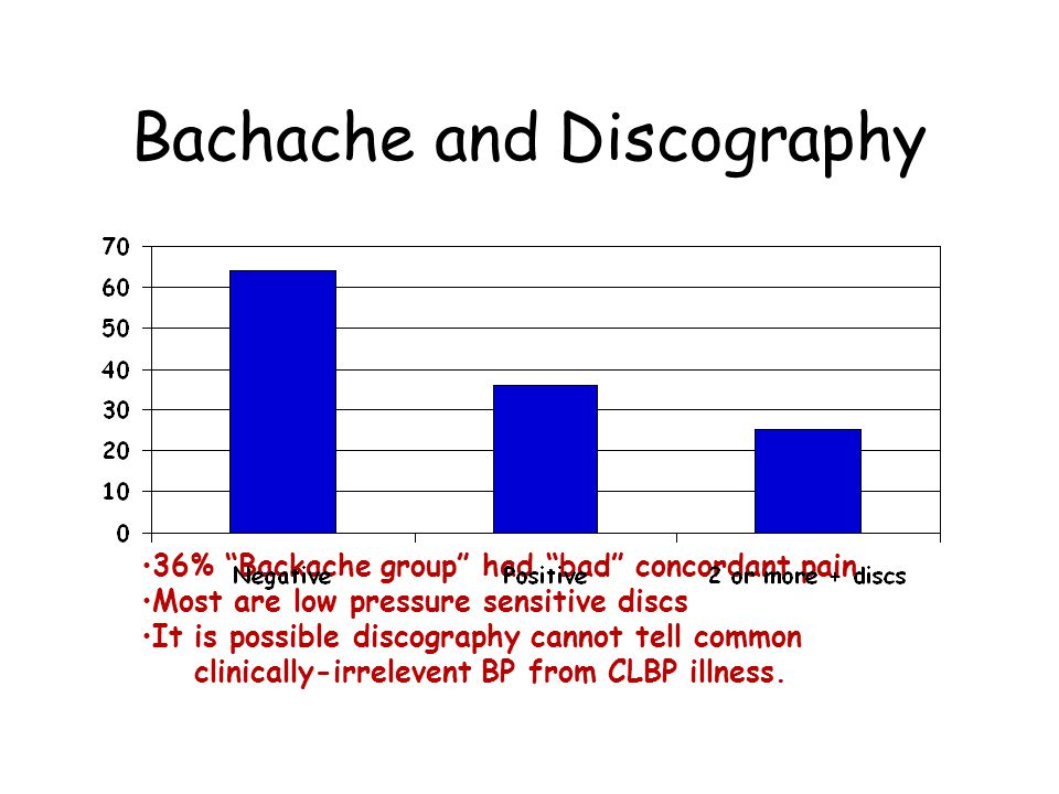 Bachache and Discography 36% Backache group had bad concordant pain Most are low pressure sensitive discs It is possible discography cannot tell common clinically-irrelevent BP from CLBP illness.