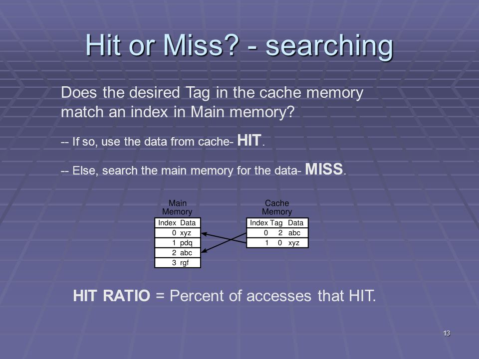 13 Hit or Miss. - searching Does the desired Tag in the cache memory match an index in Main memory.