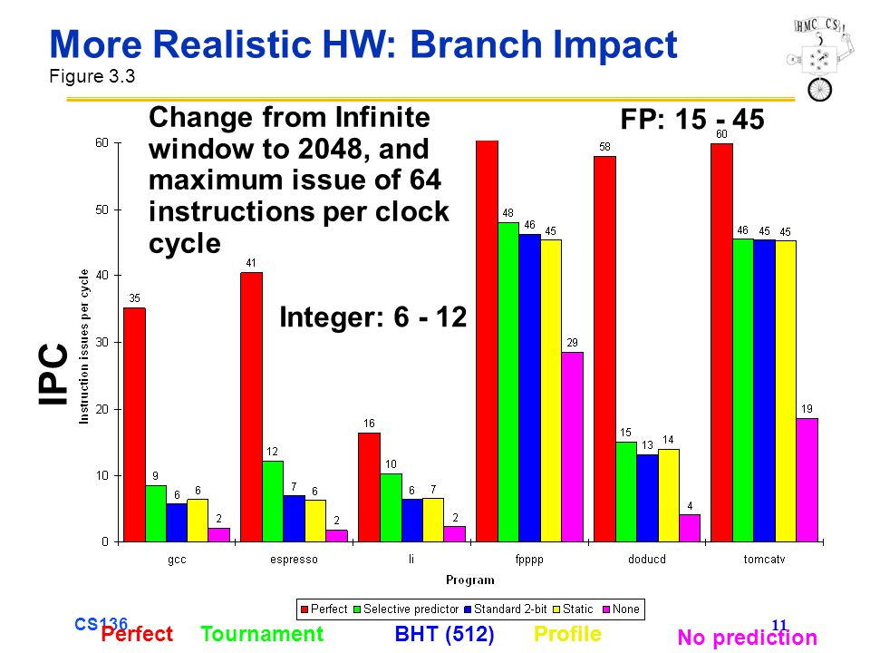 CS136 11 More Realistic HW: Branch Impact Figure 3.3 Change from Infinite window to 2048, and maximum issue of 64 instructions per clock cycle ProfileBHT (512)TournamentPerfect No prediction FP: 15 - 45 Integer: 6 - 12 IPC