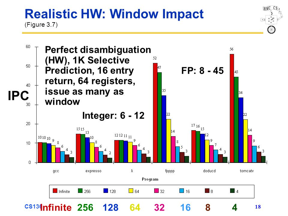 CS136 18 Realistic HW: Window Impact (Figure 3.7) Perfect disambiguation (HW), 1K Selective Prediction, 16 entry return, 64 registers, issue as many as window 6416256Infinite3212884 Integer: 6 - 12 FP: 8 - 45 IPC