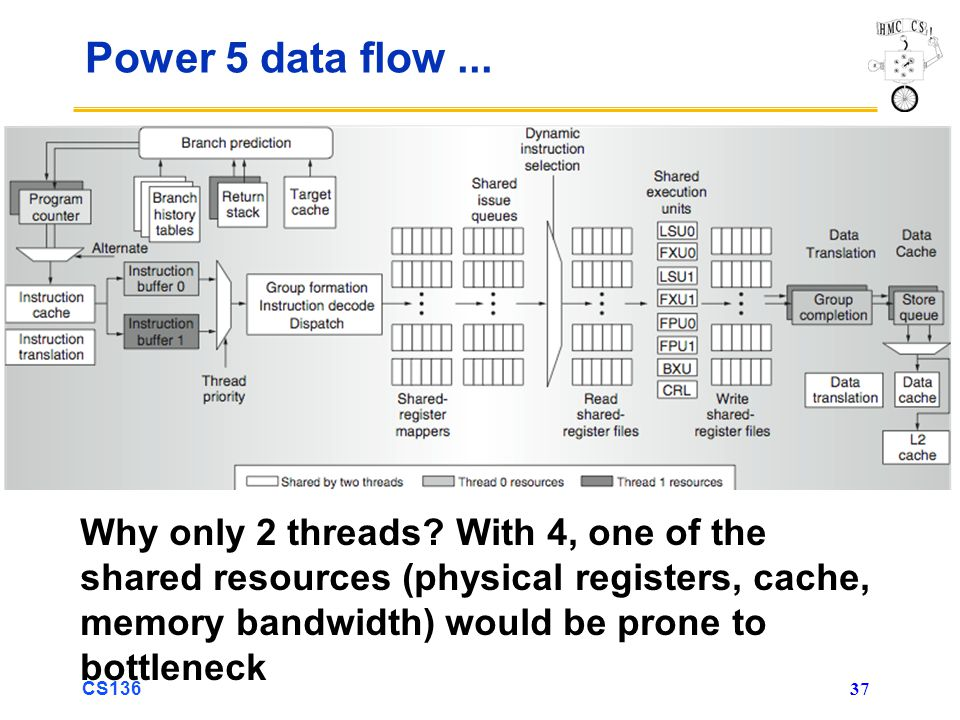 CS136 37 Power 5 data flow... Why only 2 threads.