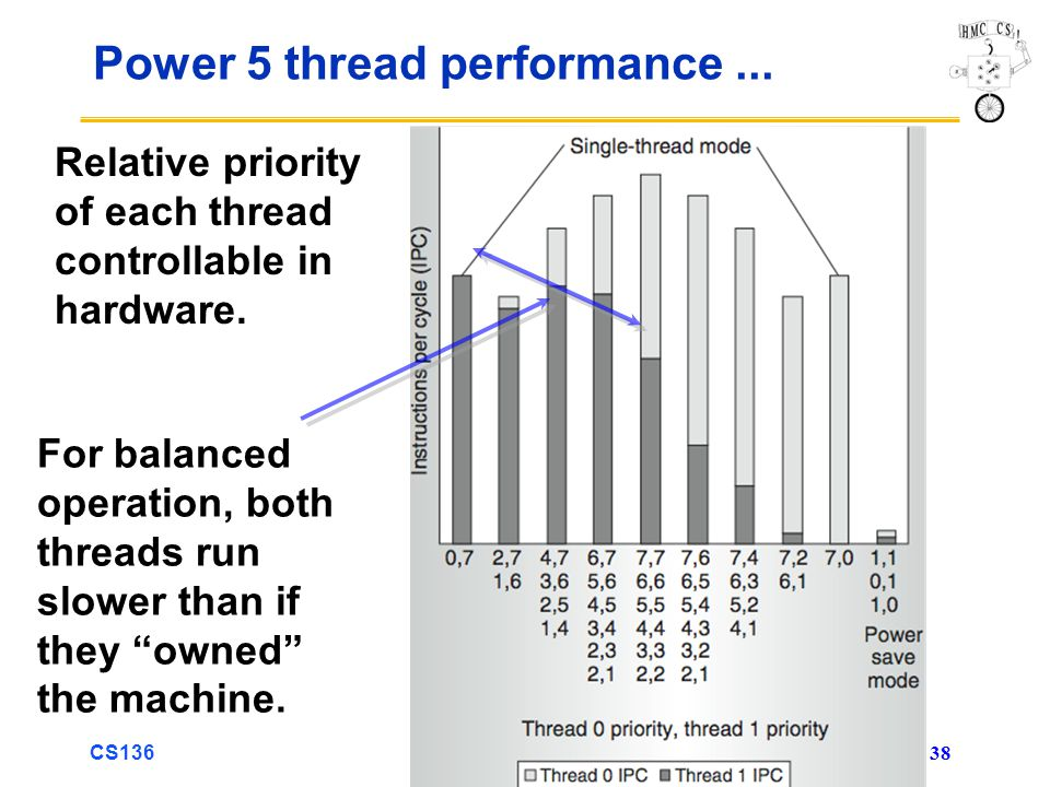 CS136 38 Power 5 thread performance... Relative priority of each thread controllable in hardware.