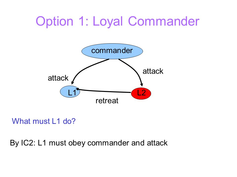 Option 1: Loyal Commander commander attack retreat L1L2 attack What must L1 do.