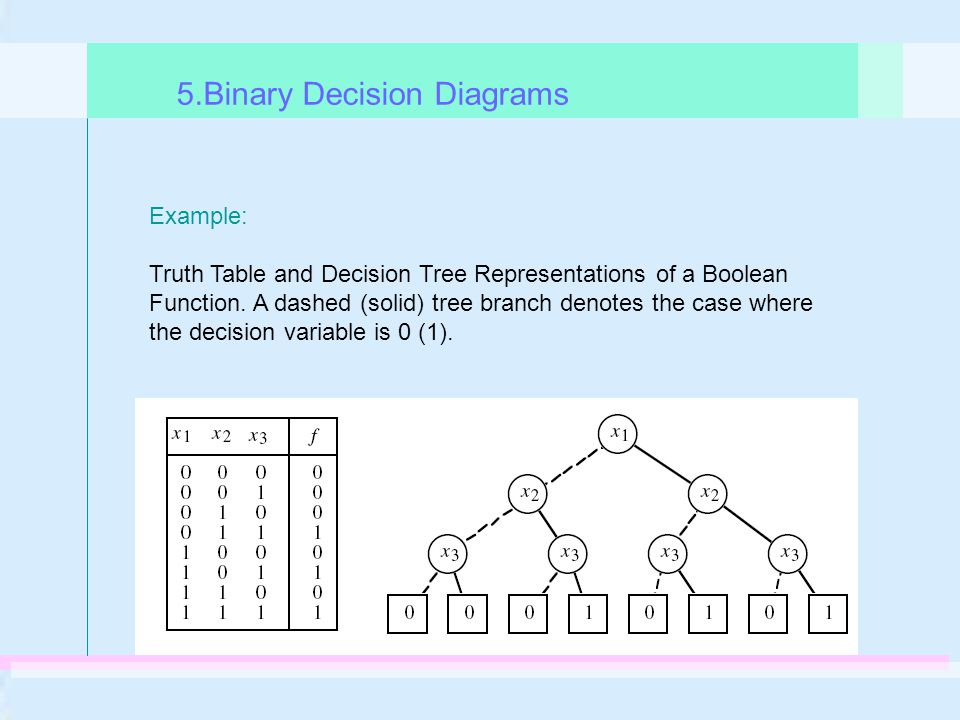 Truth Table and Decision Tree Representations of a Boolean Function.