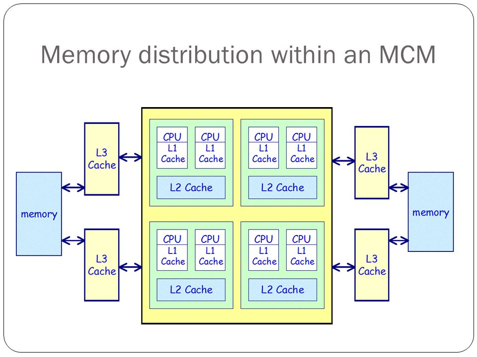Memory distribution within an MCM