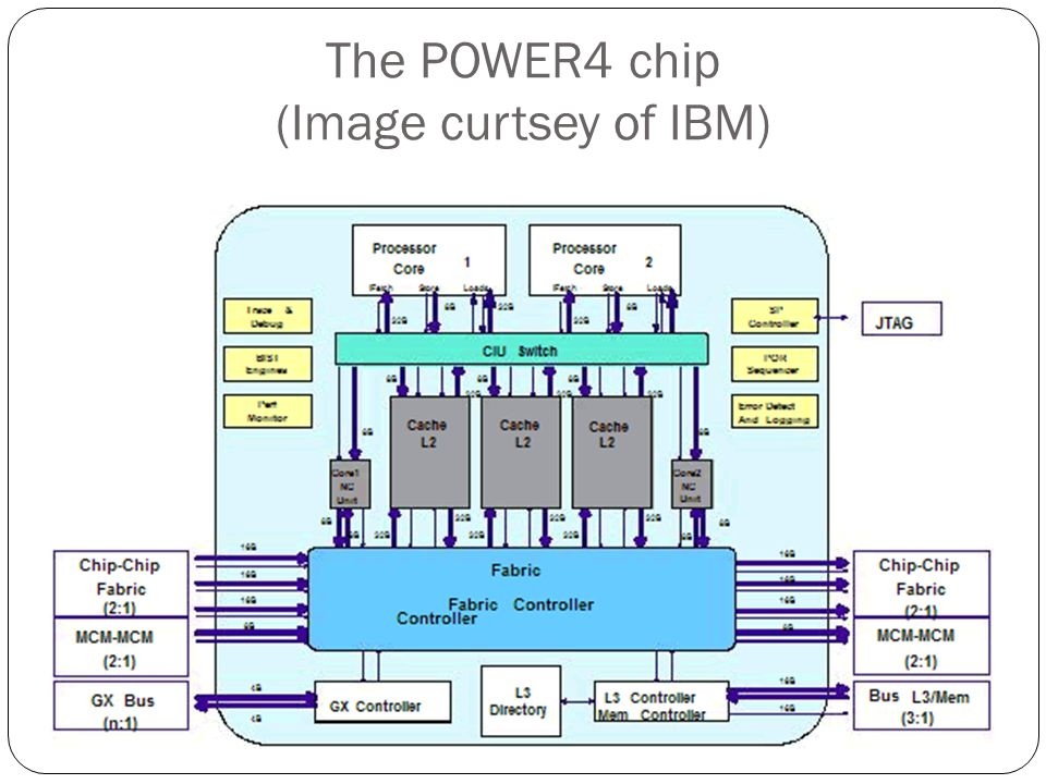 The POWER4 chip (Image curtsey of IBM)