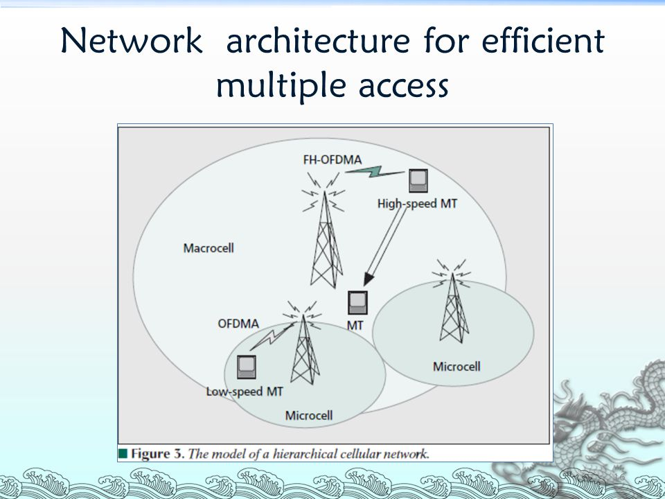 Network architecture for efficient multiple access 16