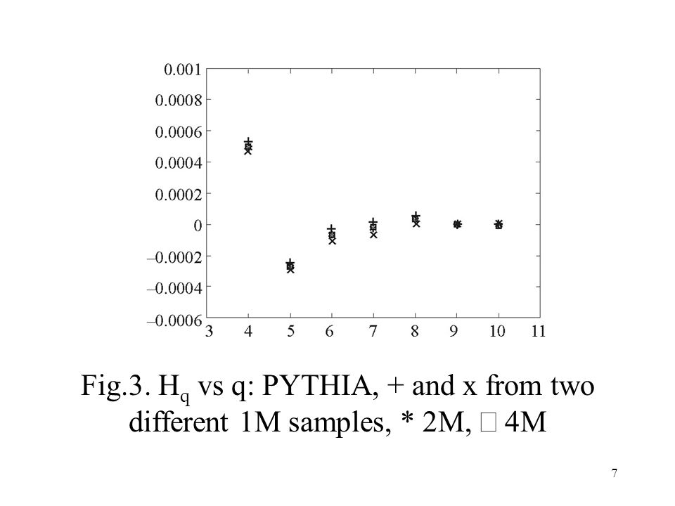 7 Fig.3. H q vs q: PYTHIA, + and x from two different 1M samples, * 2M,  4M