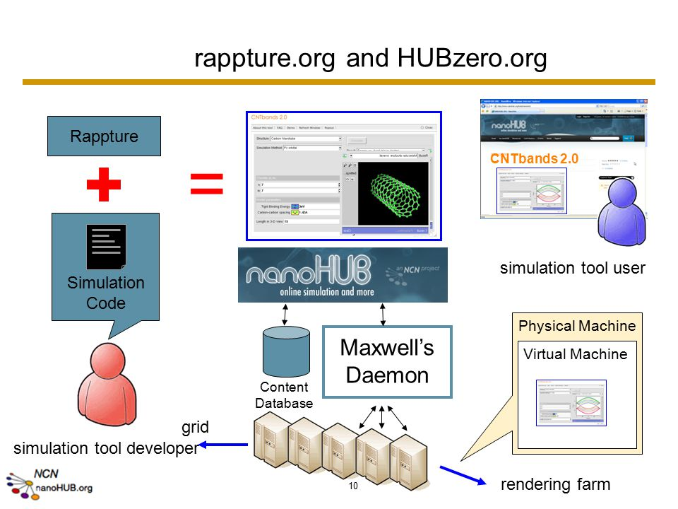 10 CNTbands 2.0 simulation tool user shared cyber-infrastructure simulation tool developer Rappture = Simulation Code rappture.org and HUBzero.org Physical Machine Virtual Machine rendering farm Maxwell's Daemon Content Database grid
