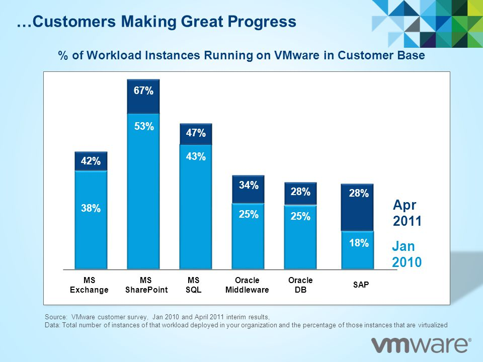 2012 VMware Inc  All rights reserved Infrastructure