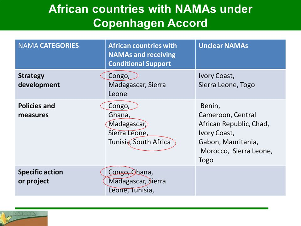 African countries with NAMAs under Copenhagen Accord